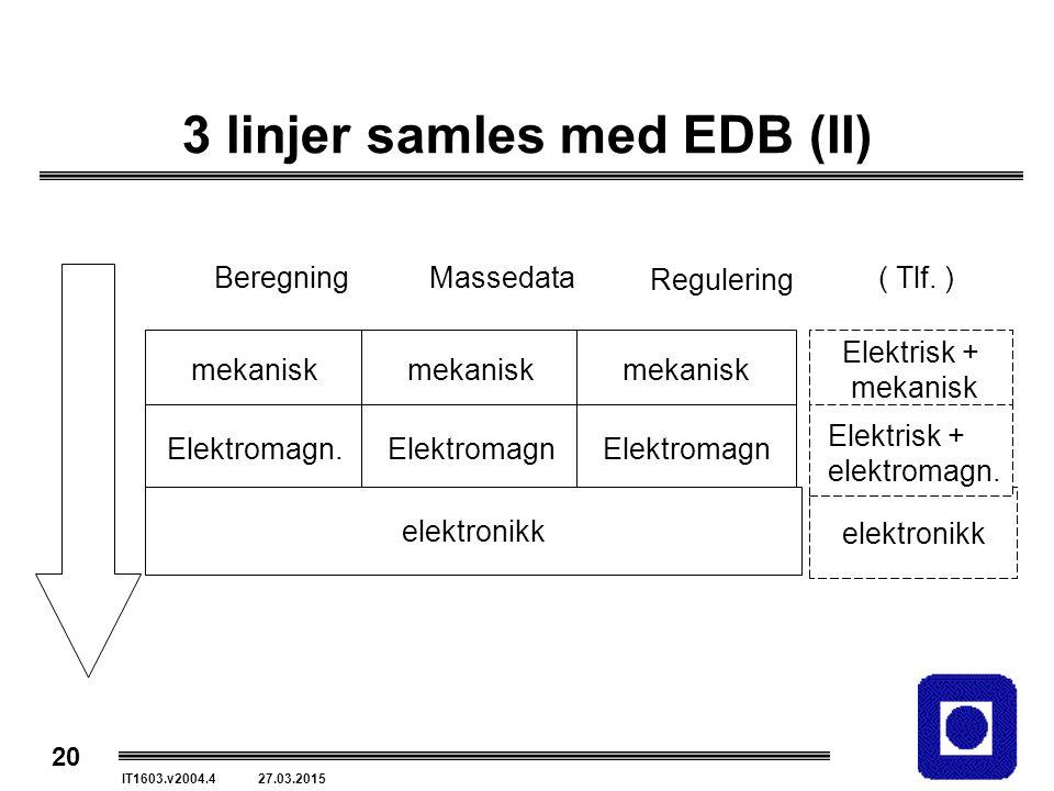 20 IT1603.v2004.4 27.03.2015 elektronikk 3 linjer samles med EDB (II) mekanisk Elektromagn.Elektromagn elektronikk BeregningMassedata Regulering Elektrisk + mekanisk ( Tlf.
