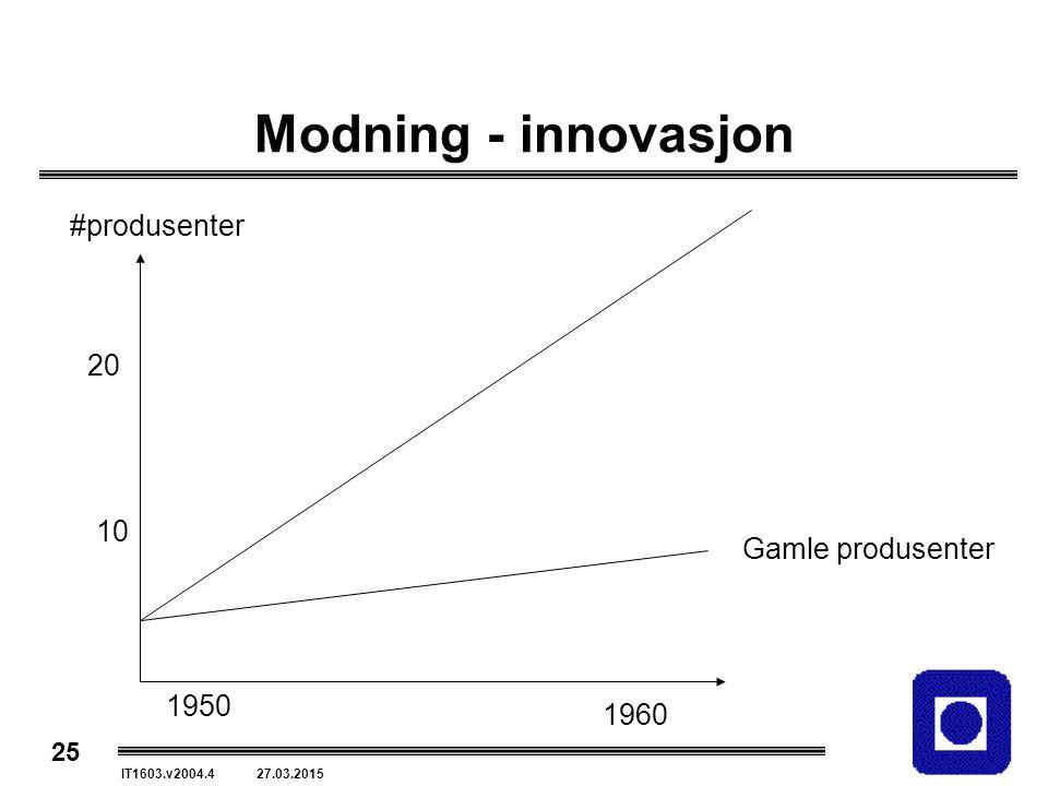 25 IT1603.v2004.4 27.03.2015 Modning - innovasjon 1950 1960 10 20 #produsenter Gamle produsenter