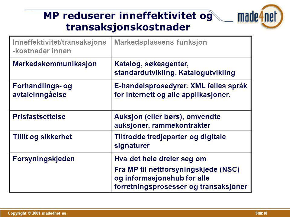 Copyright © 2001 made4net as Side 18 MP reduserer inneffektivitet og transaksjonskostnader Inneffektivitet/transaksjons -kostnader innen Markedsplasse