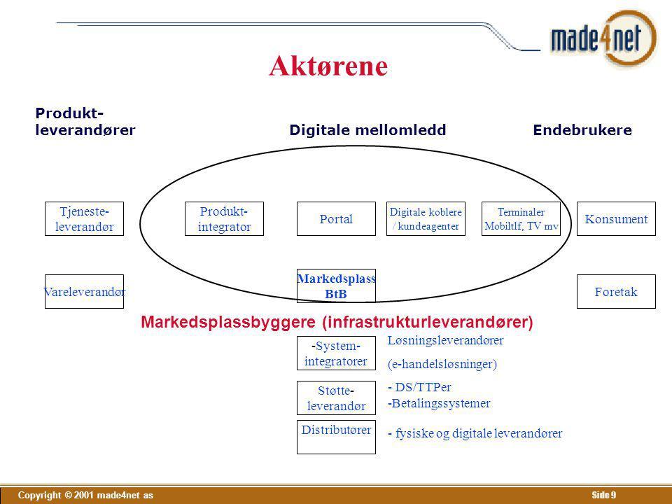 Copyright © 2001 made4net as Side 9 Produkt- leverandører Digitale mellomledd Endebrukere Tjeneste- leverandør Produkt- integrator Portal Digitale kob