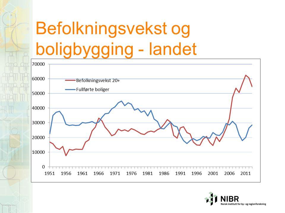 Befolkningsvekst og boligbygging - landet