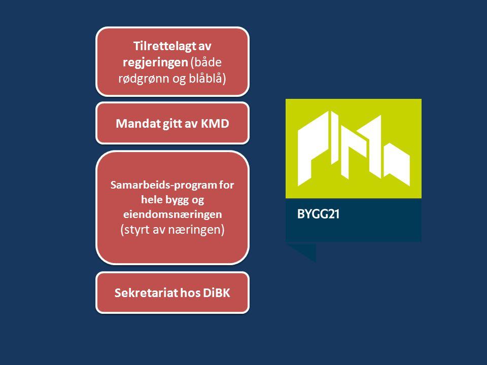 Tilrettelagt av regjeringen (både rødgrønn og blåblå) Mandat gitt av KMD Samarbeids-program for hele bygg og eiendomsnæringen (styrt av næringen) Samarbeids-program for hele bygg og eiendomsnæringen (styrt av næringen) Sekretariat hos DiBK