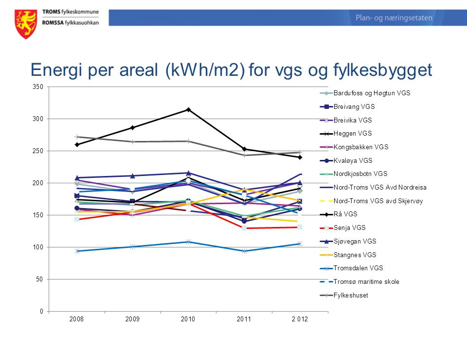 Energi per areal (kWh/m2) for vgs og fylkesbygget Foto: Nobina