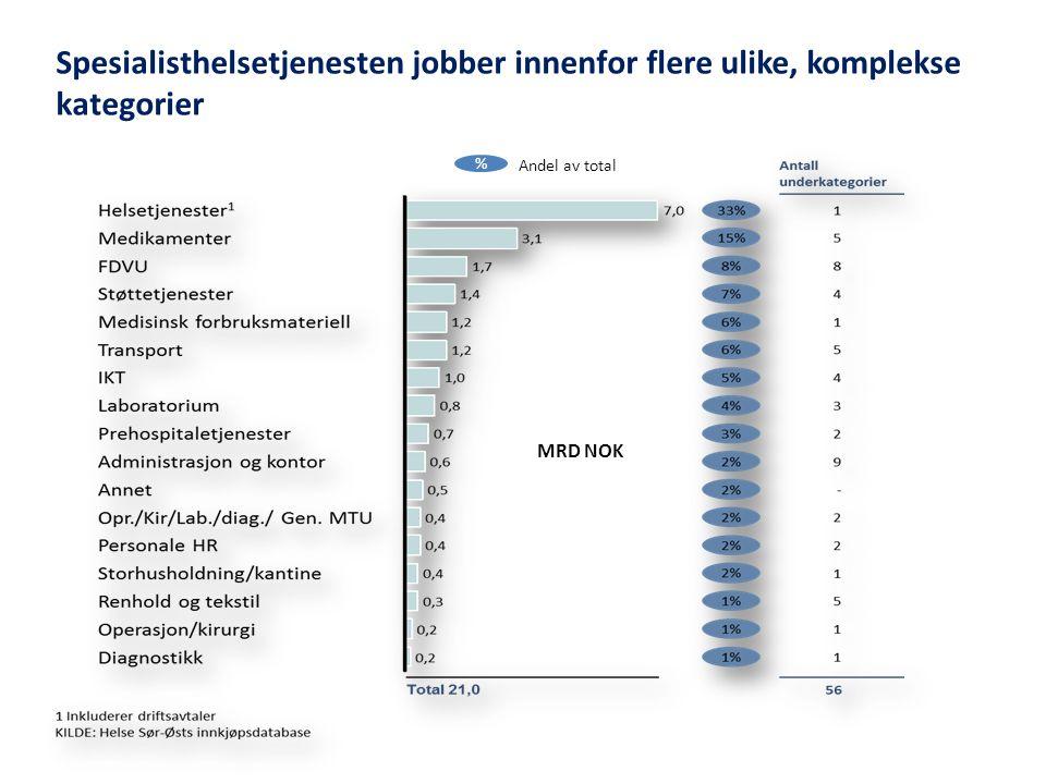 Spesialisthelsetjenesten jobber innenfor flere ulike, komplekse kategorier % Andel av total MRD NOK