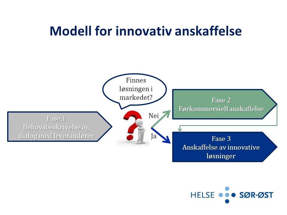 Modell for innovativ anskaffelse Fase 1 Behovsbeskrivelse og dialog med leverandører Fase 3 Anskaffelse av innovative løsninger Fase 2 Førkommersiell