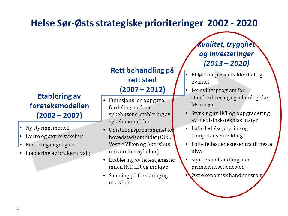 Helse Sør-Østs strategiske prioriteringer 2002 - 2020 Ny styringsmodell Færre og større sykehus Bedre tilgjengelighet Etablering av brukerutvalg Etabl