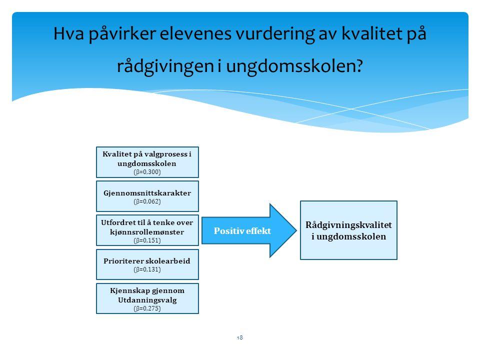 Gjennomsnittskarakter (β=0,062) Utfordret til å tenke over kjønnsrollemønster (β=0,151) Prioriterer skolearbeid (β=0,131) Kvalitet på valgprosess i un