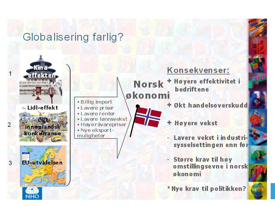Konkurransedyktige norske industriklynger SJØMAT Fisk, oppdrett, fiskebåter, fiskeutstyr SKOGINDUSTRI Sagverk, treprodukter, biokjemisk industri, papirindustri, kartong og emballasjeprodukter PETROLEUMSINDUSTRI Olje og gasselskaper, offshore industri og tjenester, petrokjemisk industri MARITIME INDUSTRIER Skipsfart, skipsutstyr, offshore, skipsrelaterte tjenester, FoU VANNKRAFT Vannkraft, utstyr, kraftgenerering, distribusjon, metallurgisk industri