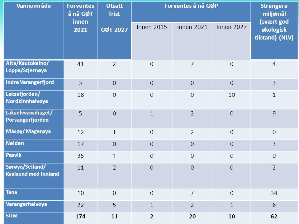 VannområdeForventes å nå GØT innen 2021 Utsatt frist GØT 2027 Forventes å nå GØP Strengere miljømål (svært god økologisk tilstand) (NLV) Innen 2015Inn