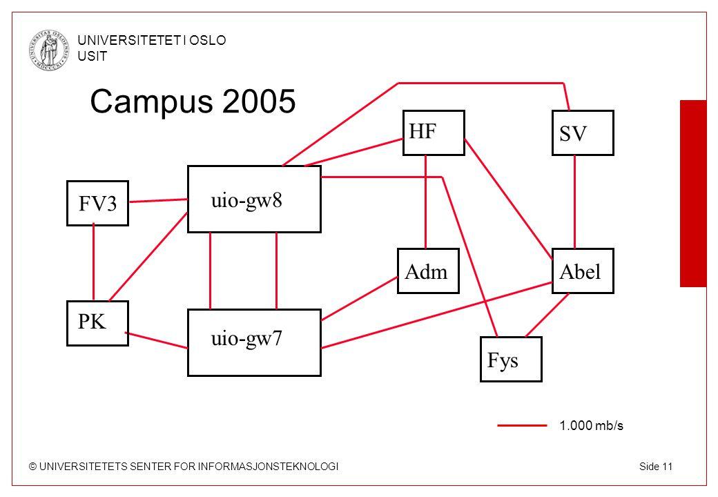 © UNIVERSITETETS SENTER FOR INFORMASJONSTEKNOLOGI UNIVERSITETET I OSLO USIT Side 11 Campus 2005 uio-gw7 uio-gw8 FV3 HF SV AdmAbel Fys 1.000 mb/s PK