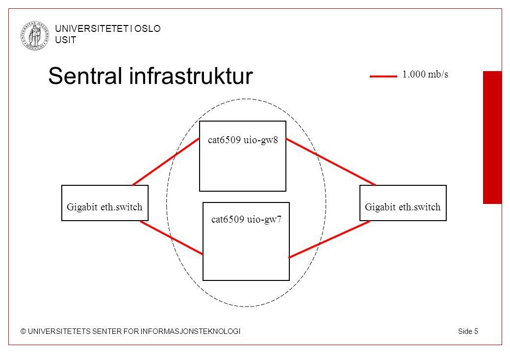 © UNIVERSITETETS SENTER FOR INFORMASJONSTEKNOLOGI UNIVERSITETET I OSLO USIT Side 6 Forbindelsen til omverden uio-gw7 uio-gw8 GE 2,5 Gb/s oslo-gw1 oslo-gw2 no-gw no-gw2 NORDUnet Stockholm København dk-gw2dk-gw s-gw e-gw stolav-gw 10 Gb/s USIT St Olavs plass NIX1 NIX2 stp-gw