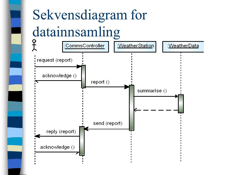 Sekvensdiagram for datainnsamling