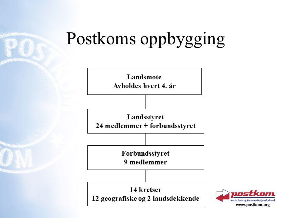 Postkoms oppbygging Landsmøte Avholdes hvert 4.