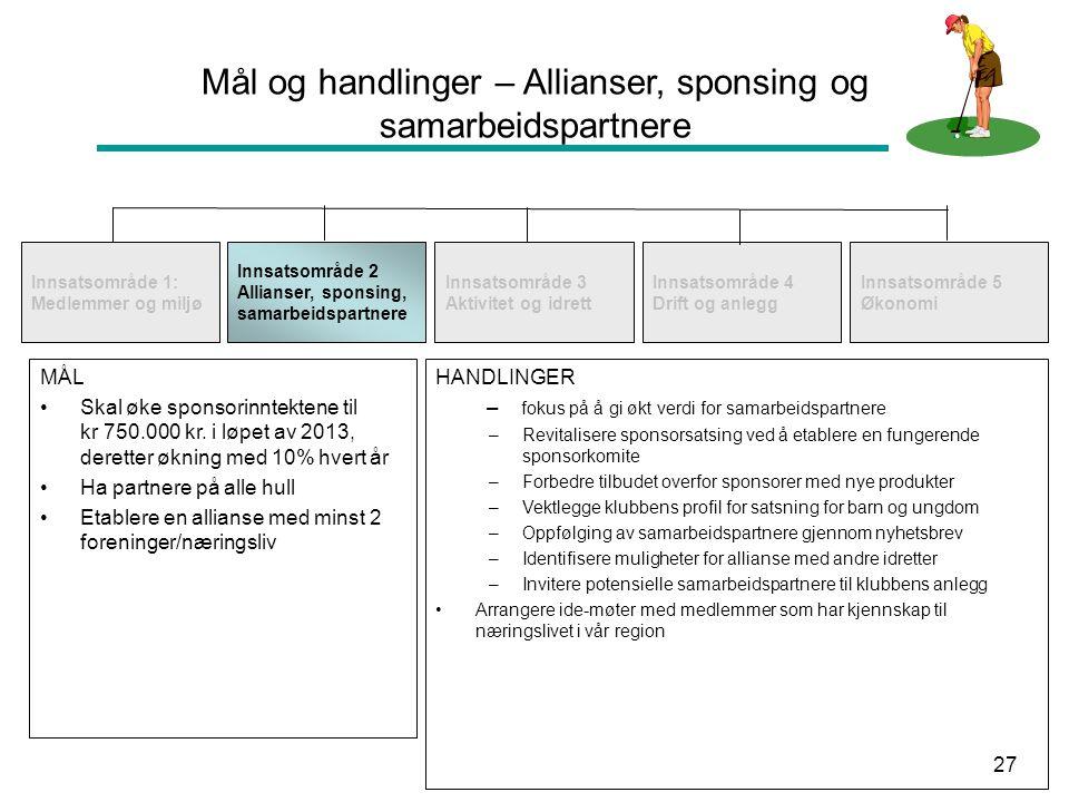 27 Mål og handlinger – Allianser, sponsing og samarbeidspartnere Innsatsområde 1: Medlemmer og miljø Innsatsområde 2 Allianser, sponsing, samarbeidspa