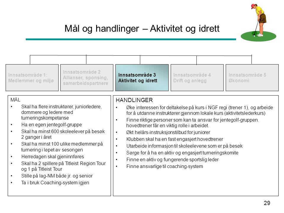 29 Mål og handlinger – Aktivitet og idrett Innsatsområde 1: Medlemmer og miljø Innsatsområde 2 Allianser, sponsing, samarbeidspartnere Innsatsområde 3