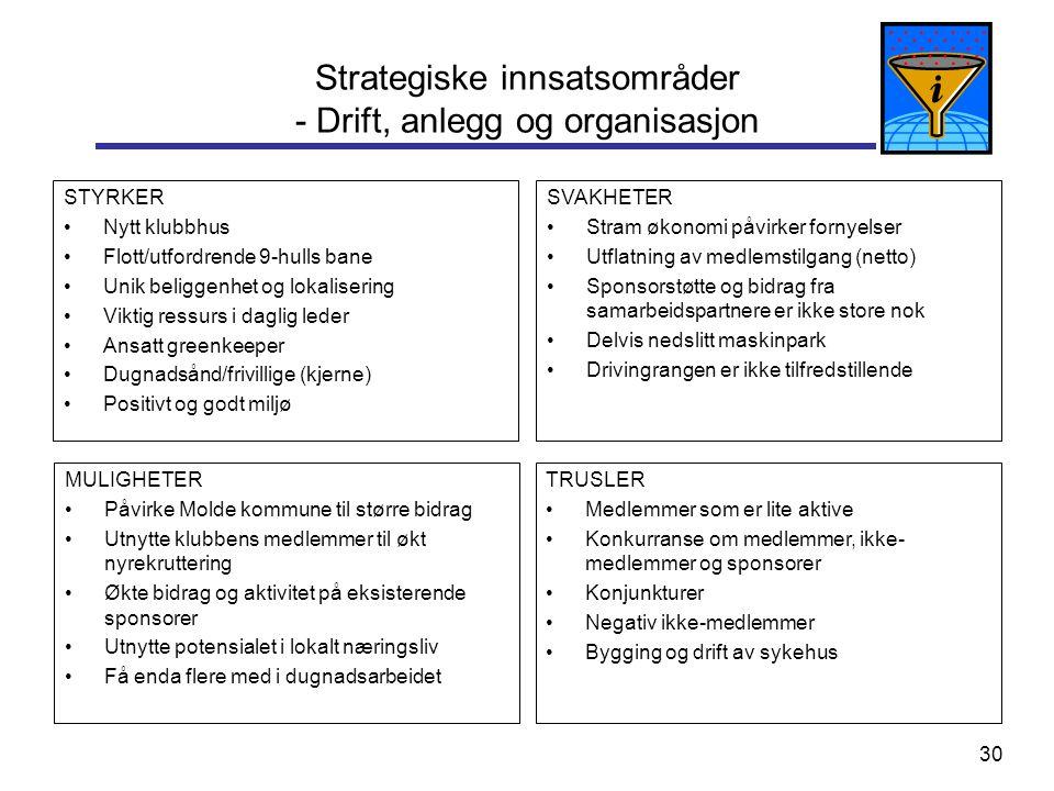 30 Strategiske innsatsområder - Drift, anlegg og organisasjon STYRKER Nytt klubbhus Flott/utfordrende 9-hulls bane Unik beliggenhet og lokalisering Vi