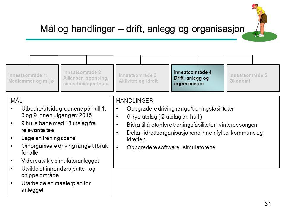 31 Mål og handlinger – drift, anlegg og organisasjon Innsatsområde 1: Medlemmer og miljø Innsatsområde 2 Allianser, sponsing, samarbeidspartnere Innsa