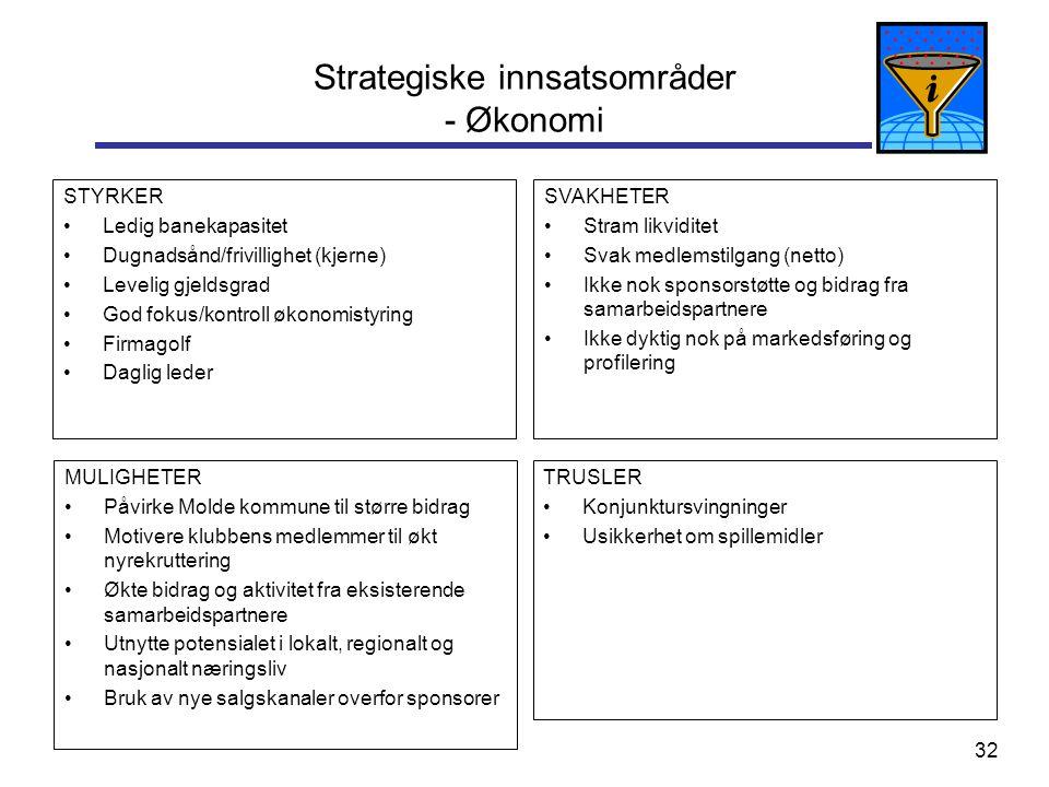 32 Strategiske innsatsområder - Økonomi STYRKER Ledig banekapasitet Dugnadsånd/frivillighet (kjerne) Levelig gjeldsgrad God fokus/kontroll økonomistyr