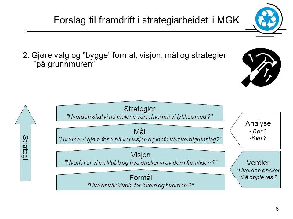 """8 Forslag til framdrift i strategiarbeidet i MGK Formål """"Hva er vår klubb, for hvem og hvordan ?"""" Visjon """"Hvorfor er vi en klubb og hva ønsker vi av d"""
