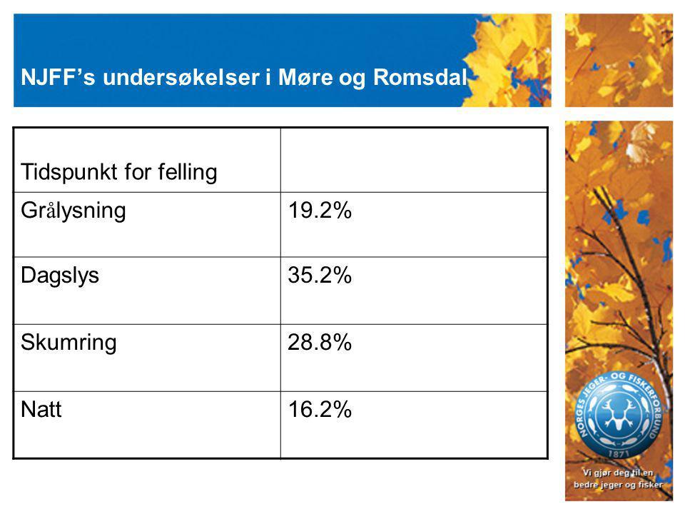 NJFF's undersøkelser i Møre og Romsdal Tidspunkt for felling Gr å lysning19.2% Dagslys35.2% Skumring28.8% Natt16.2%