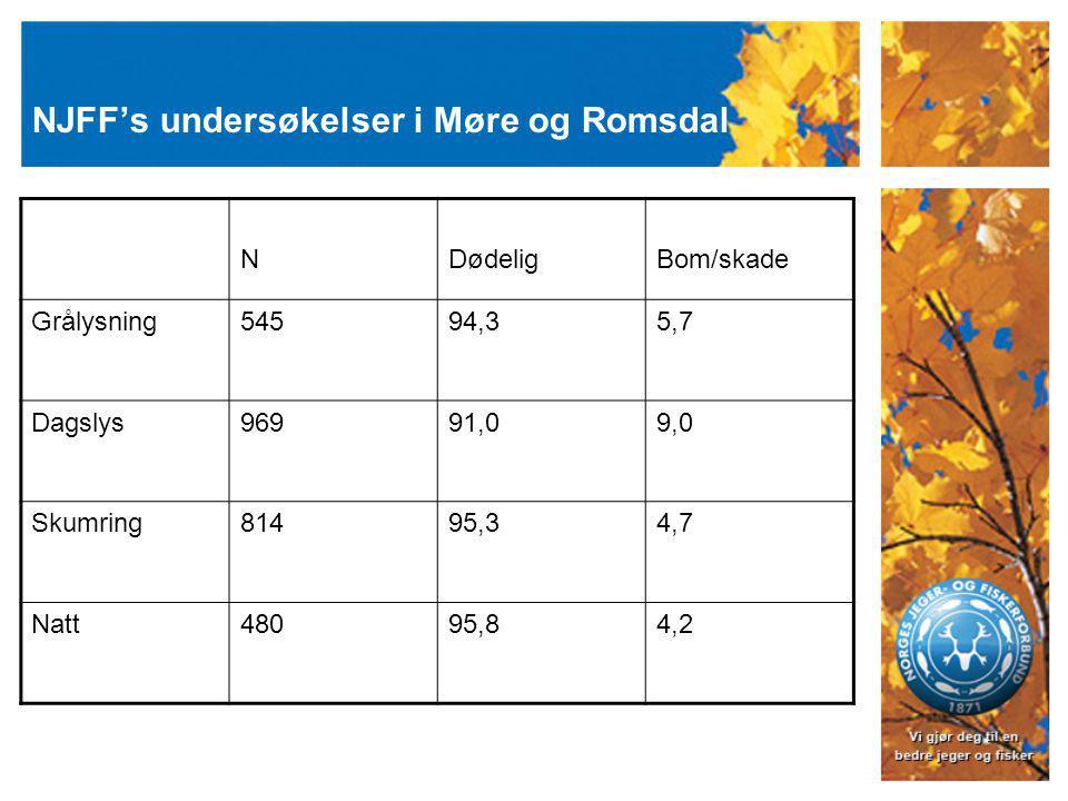 NJFF's undersøkelser i Møre og Romsdal NDødeligBom/skade Grålysning54594,35,7 Dagslys96991,09,0 Skumring81495,34,7 Natt48095,84,2