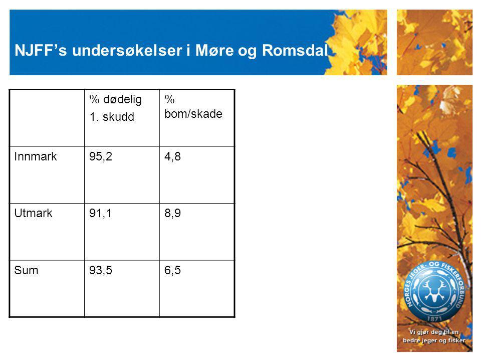 NJFF's undersøkelser i Møre og Romsdal % dødelig 1.