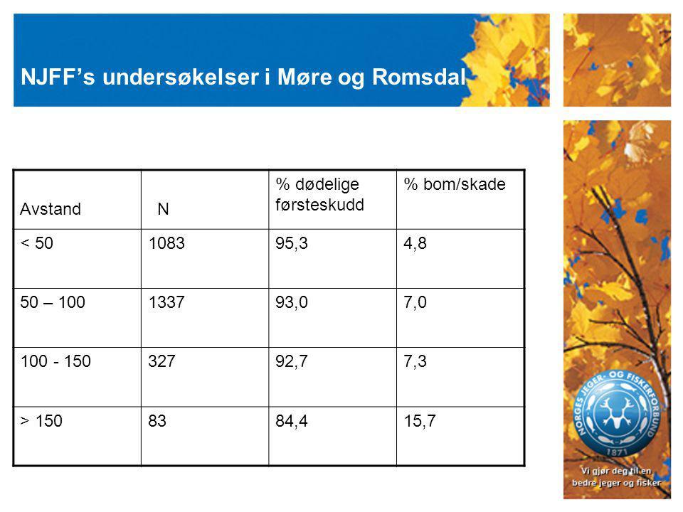 NJFF's undersøkelser i Møre og Romsdal Avstand N % dødelige førsteskudd % bom/skade < 50108395,34,8 50 – 100133793,07,0 100 - 15032792,77,3 > 1508384,415,7