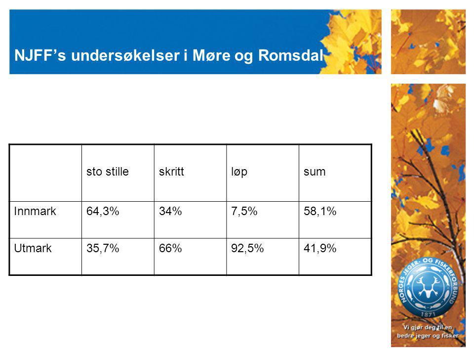 NJFF's undersøkelser i Møre og Romsdal sto stilleskrittløpsum Innmark64,3%34%7,5%58,1% Utmark35,7%66%92,5%41,9%