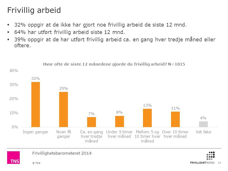 Frivillighetsbarometeret 2014 © TNS Frivillig arbeid 11  32% oppgir at de ikke har gjort noe frivillig arbeid de siste 12 mnd.