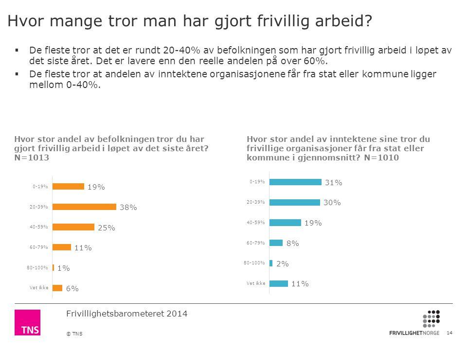 Frivillighetsbarometeret 2014 © TNS Hvor mange tror man har gjort frivillig arbeid.
