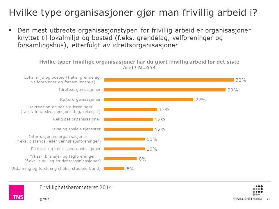 Frivillighetsbarometeret 2014 © TNS Hvilke type organisasjoner gjør man frivillig arbeid i.