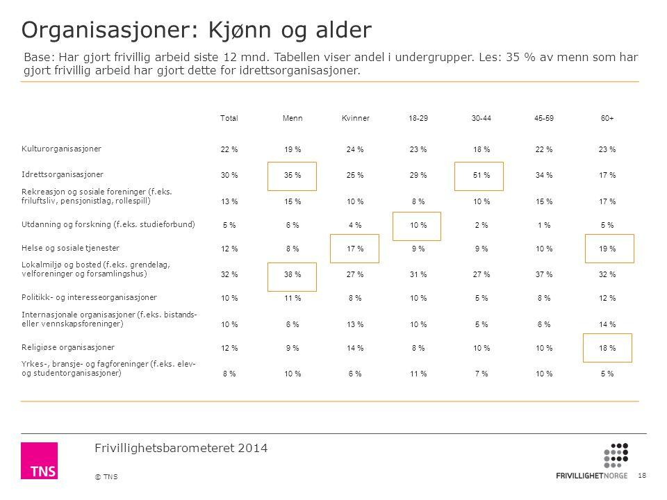 Frivillighetsbarometeret 2014 © TNS Organisasjoner: Kjønn og alder 18 TotalMennKvinner18-2930-4445-5960+ Kulturorganisasjoner 22 %19 %24 %23 %18 %22 %23 % Idrettsorganisasjoner 30 %35 %25 %29 %51 %34 %17 % Rekreasjon og sosiale foreninger (f.eks.