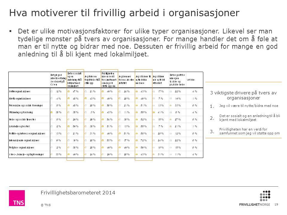 Frivillighetsbarometeret 2014 © TNS Hva motiverer til frivillig arbeid i organisasjoner 19 3 viktigste drivere på tvers av organisasjoner 1.