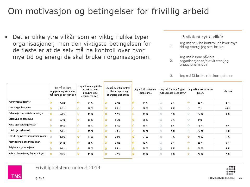 Frivillighetsbarometeret 2014 © TNS Om motivasjon og betingelser for frivillig arbeid 20 3 viktigste ytre vilkår 1.