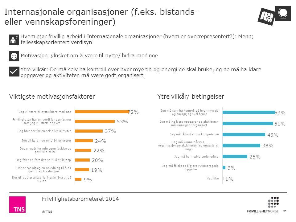Frivillighetsbarometeret 2014 © TNS Internasjonale organisasjoner (f.eks.