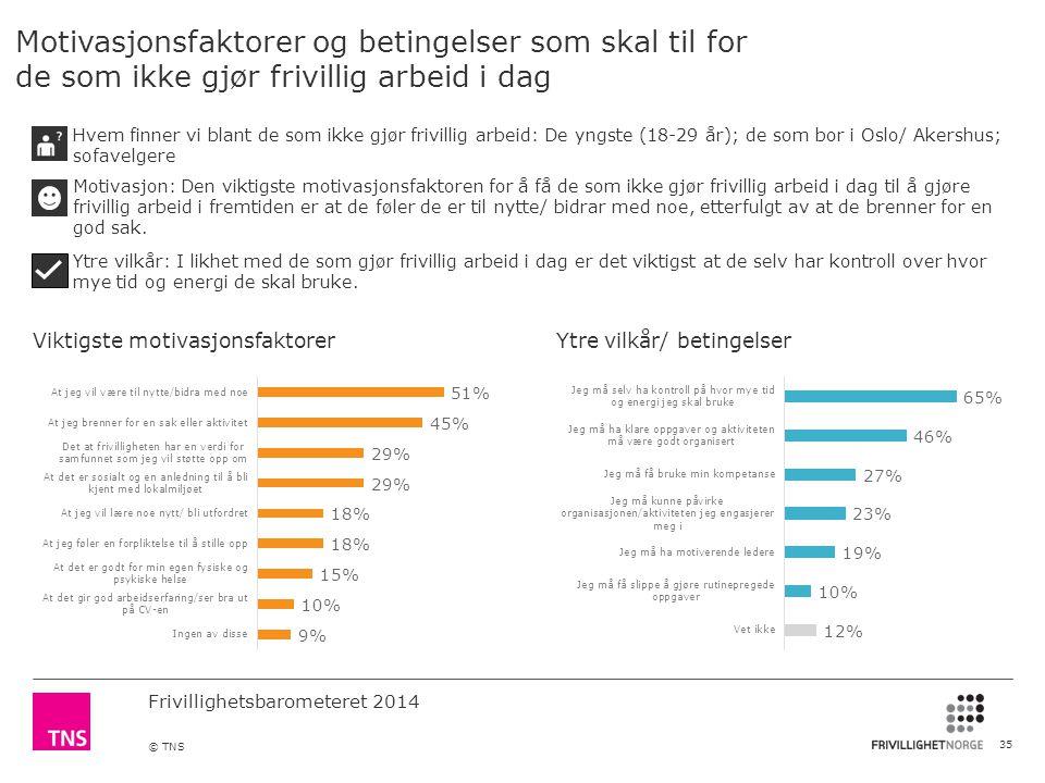 Frivillighetsbarometeret 2014 © TNS Motivasjonsfaktorer og betingelser som skal til for de som ikke gjør frivillig arbeid i dag 35 Viktigste motivasjonsfaktorerYtre vilkår/ betingelser Hvem finner vi blant de som ikke gjør frivillig arbeid: De yngste (18-29 år); de som bor i Oslo/ Akershus; sofavelgere Motivasjon: Den viktigste motivasjonsfaktoren for å få de som ikke gjør frivillig arbeid i dag til å gjøre frivillig arbeid i fremtiden er at de føler de er til nytte/ bidrar med noe, etterfulgt av at de brenner for en god sak.