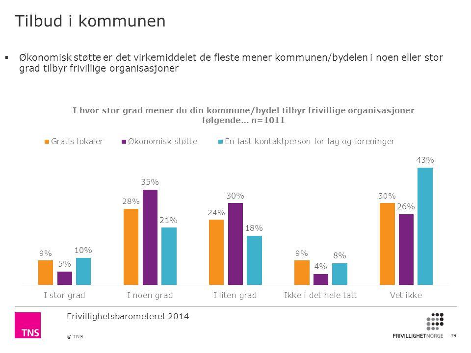 Frivillighetsbarometeret 2014 © TNS Tilbud i kommunen 39  Økonomisk støtte er det virkemiddelet de fleste mener kommunen/bydelen i noen eller stor grad tilbyr frivillige organisasjoner