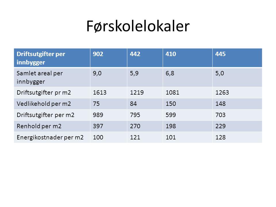 Førskolelokaler Driftsutgifter per innbygger 902442410445 Samlet areal per innbygger 9,05,96,85,0 Driftsutgifter pr m21613121910811263 Vedlikehold per m27584150148 Driftsutgifter per m2989795599703 Renhold per m2397270198229 Energikostnader per m2100121101128