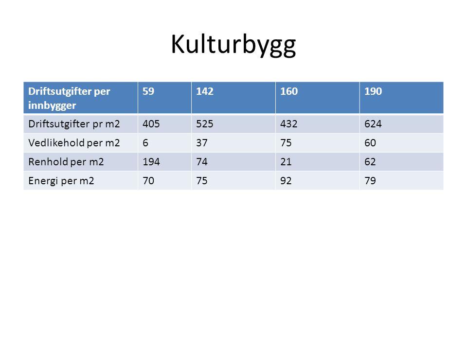 Kulturbygg Driftsutgifter per innbygger 59142160190 Driftsutgifter pr m2405525432624 Vedlikehold per m26377560 Renhold per m2194742162 Energi per m270759279
