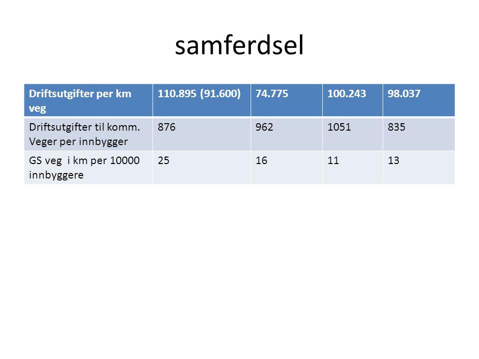 samferdsel Driftsutgifter per km veg 110.895 (91.600)74.775100.24398.037 Driftsutgifter til komm.