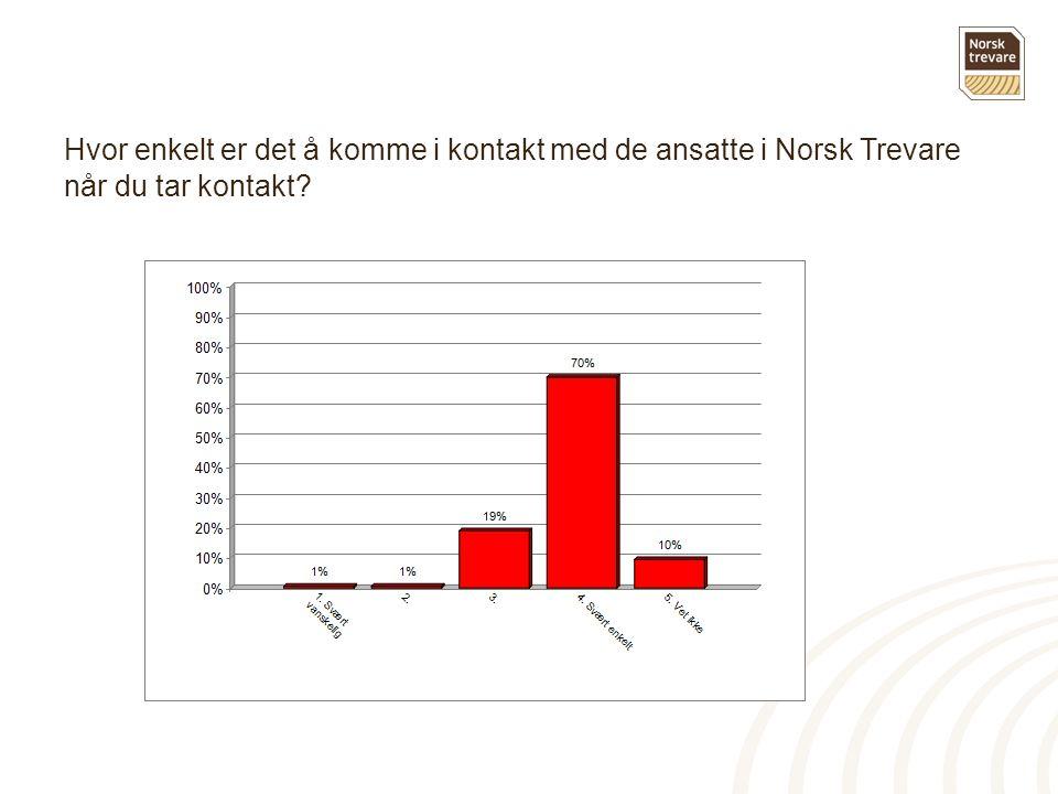 Hvor enkelt er det å komme i kontakt med de ansatte i Norsk Trevare når du tar kontakt?