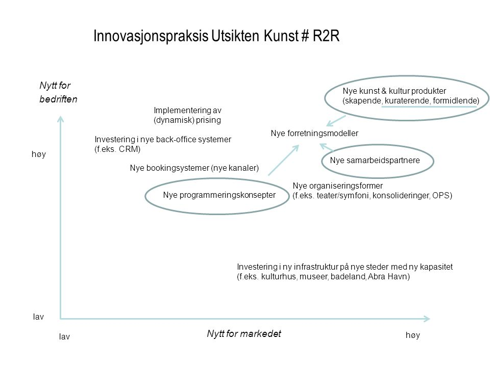 Innovasjonspraksis Utsikten Kunst # R2R Nytt for markedet Nytt for bedriften høy lav Nye bookingsystemer (nye kanaler) Investering i ny infrastruktur
