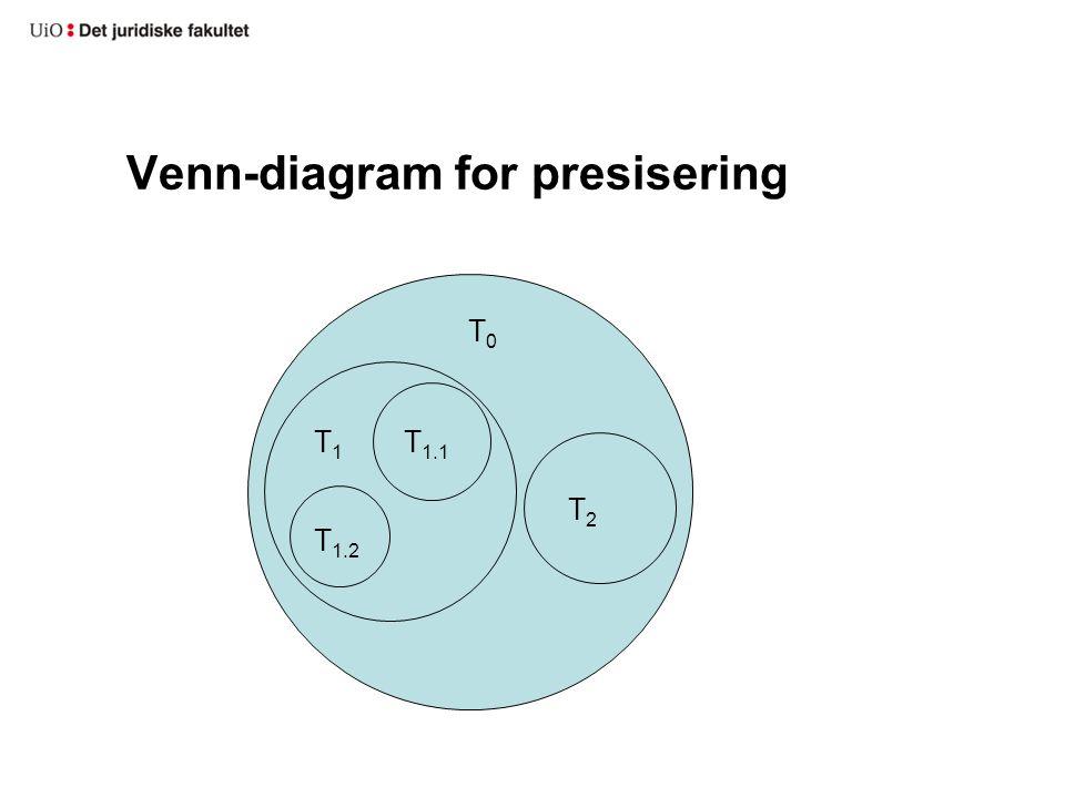 Venn-diagram for presisering T 1.1 T 1.2 T1T1 T2T2 T0T0