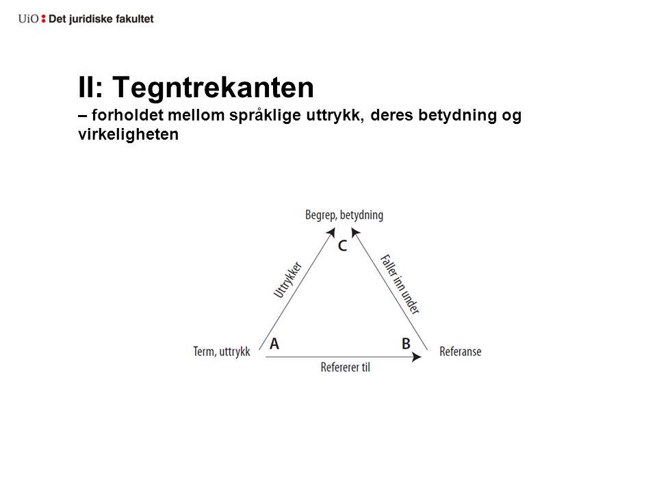 Tegntrekantens tre elementer A-størrelsene: –Språklige uttrykk: Ord, termer, fraser, betegnelser, setninger, tekster B-størrelsene: –Virkelighet (referanse, fenomen, omfang, saksforhold) –Ekstensjon –Denotasjon C-størrelsene: –Betydning: (mening, meningsinnhold, idé, begrep, proposisjon, påstand, utsagn (Eng)) –Intensjon –Konnotasjon