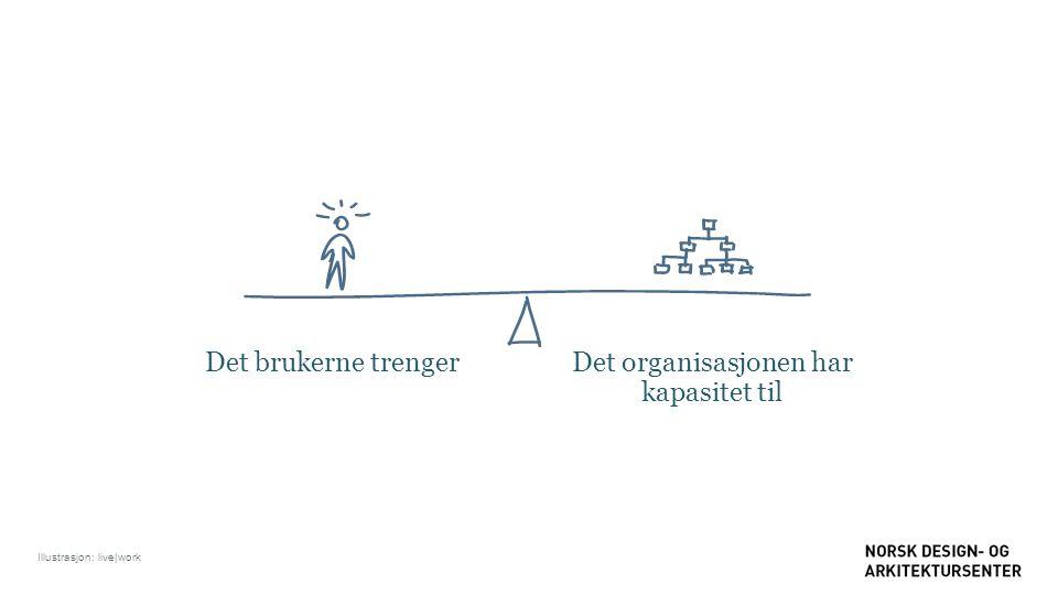 Det brukerne trengerDet organisasjonen har kapasitet til Illustrasjon: live|work