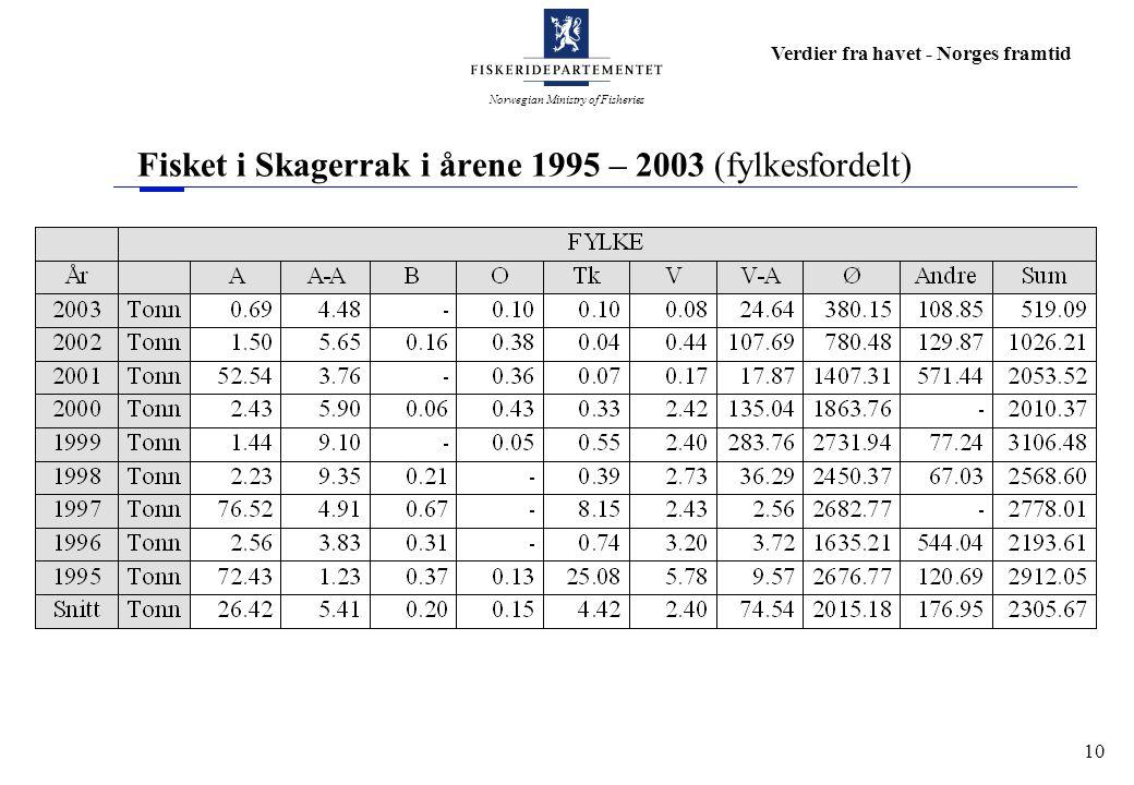 Norwegian Ministry of Fisheries Verdier fra havet - Norges framtid 10 Fisket i Skagerrak i årene 1995 – 2003 (fylkesfordelt)