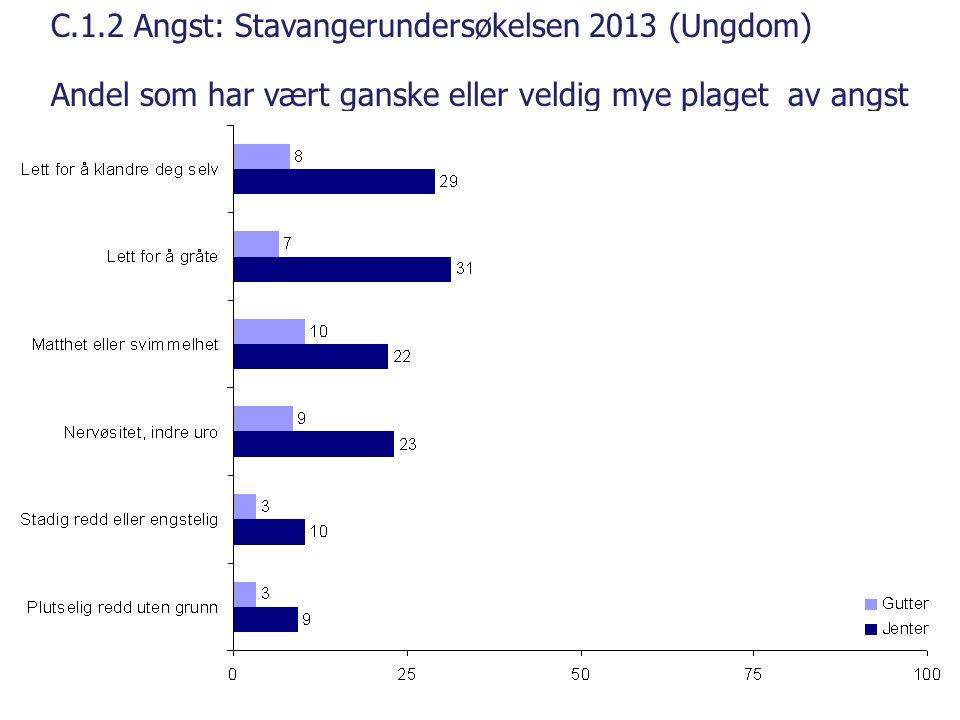 C.1.2 Angst: Stavangerundersøkelsen 2013 (Ungdom) Andel som har vært ganske eller veldig mye plaget av angst situasjoner siste uke