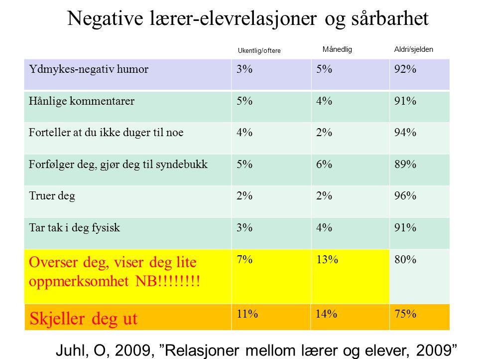 Negative lærer-elevrelasjoner og sårbarhet Ydmykes-negativ humor3%5%92% Hånlige kommentarer5%4%91% Forteller at du ikke duger til noe4%2%94% Forfølger