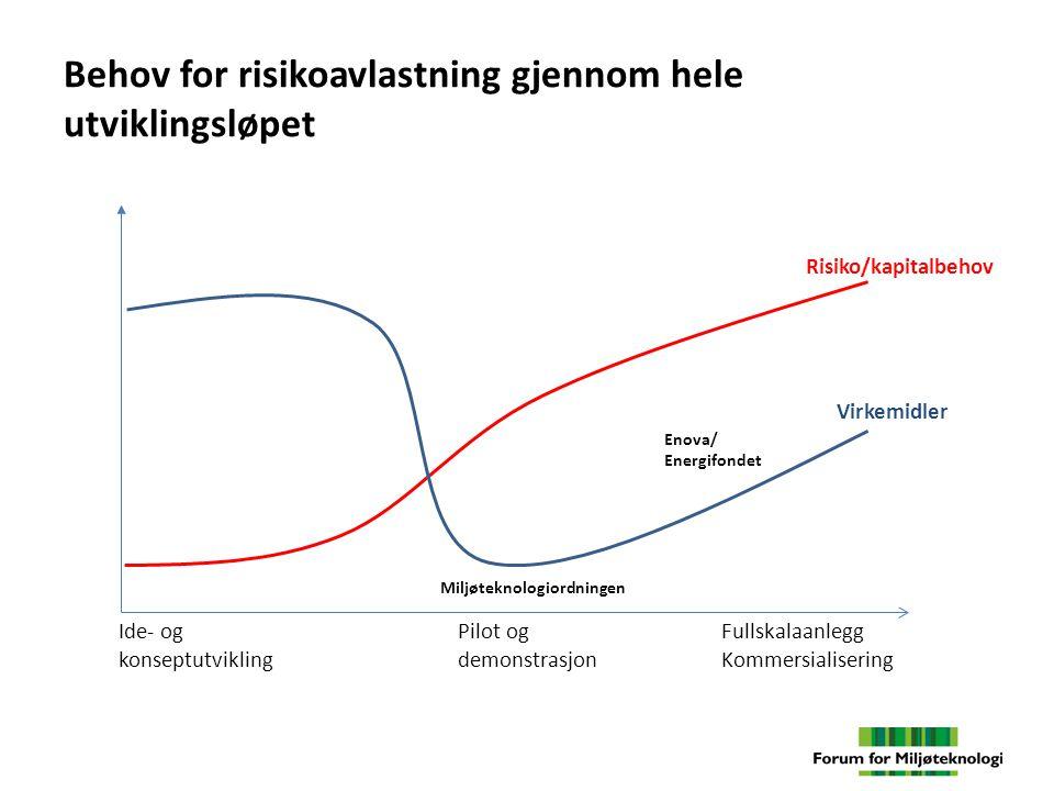Behov for risikoavlastning gjennom hele utviklingsløpet Ide- og konseptutvikling Pilot og demonstrasjon Fullskalaanlegg Kommersialisering Risiko/kapit