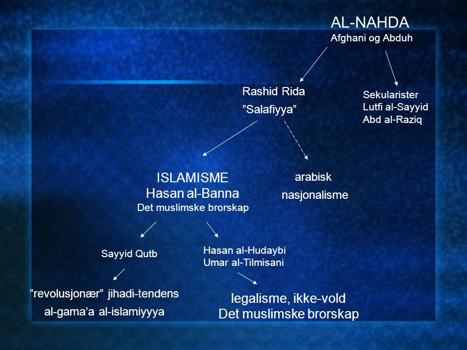 AL-NAHDA Afghani og Abduh Rashid Rida Salafiyya Sekularister Lutfi al-Sayyid Abd al-Raziq ISLAMISME Hasan al-Banna Det muslimske brorskap arabisk nasjonalisme revolusjonær jihadi-tendens al-gama'a al-islamiyyya Sayyid Qutb Hasan al-Hudaybi Umar al-Tilmisani legalisme, ikke-vold Det muslimske brorskap